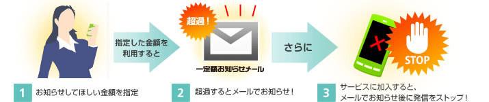 メール通知サービス