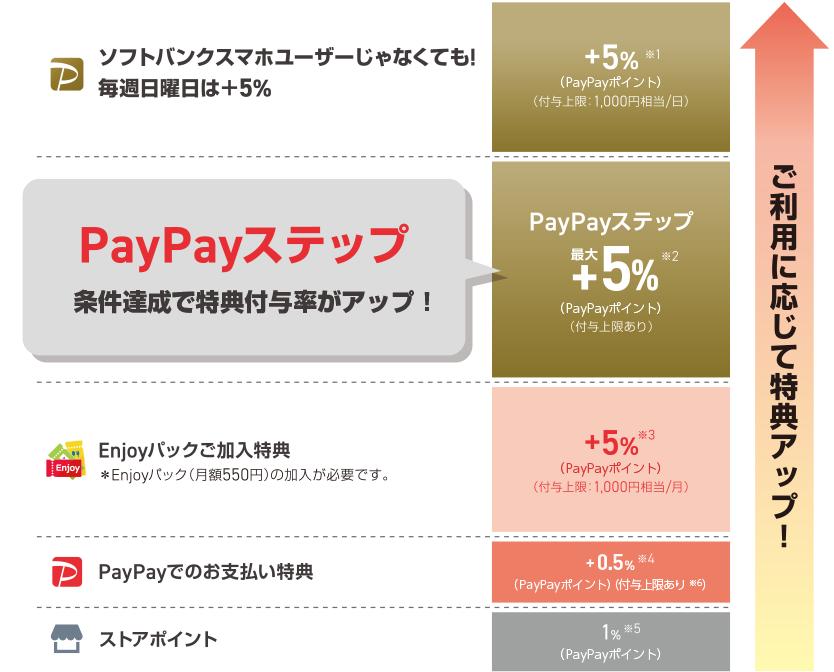 Enjoyパック会員特典 PayPayボーナスライト+5% ワイモバイルスマホユーザーはいつでも対象金額の5%相当戻ってくる! 通常のTポイント+1% + PayPayボーナスライト+4% ワイモバイルのスマホベーシックプランに加入すると追加費用なしでYahoo!プレミアム会員に!