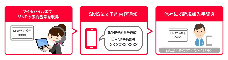 番号 予約 モバイル ワイ mnp