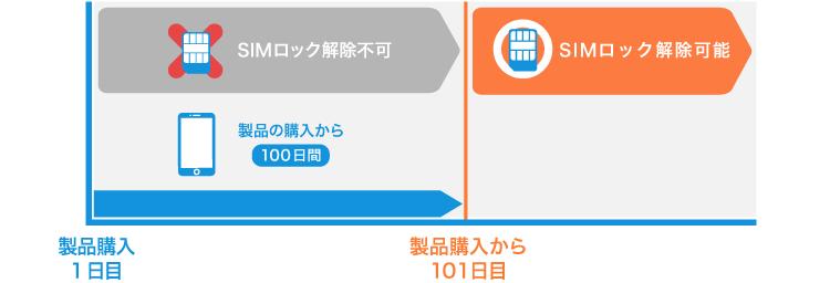 Simロック解除のお手続き 契約内容の確認 変更 サポート Y Mobile 格安sim スマホはワイモバイルで